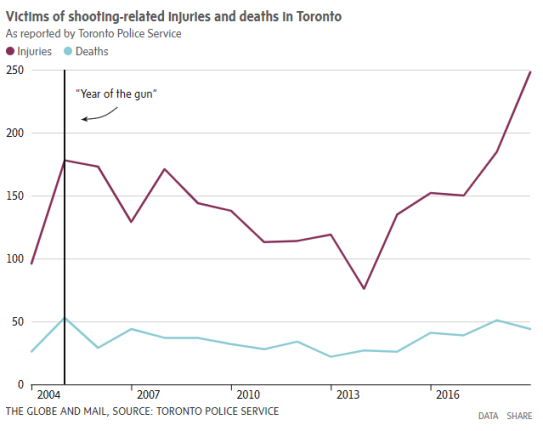 Globe&Mail 2019 shooting injuries and deaths